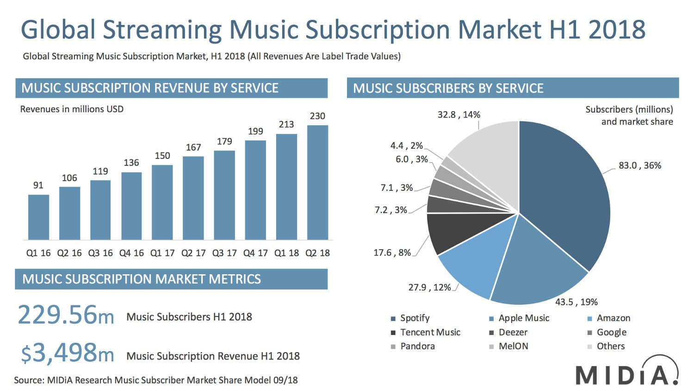 Toda la Música | Análisis del mercado del streaming en la primera mitad de 2018
